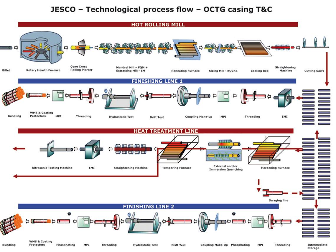 JESCO | OCTG